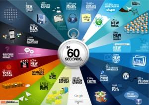 60 secondes sur le net